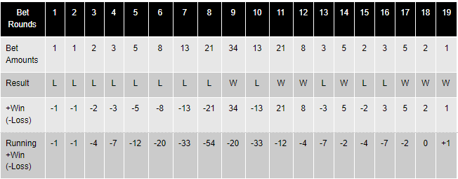 Image explaining Fibonacci Roulette System