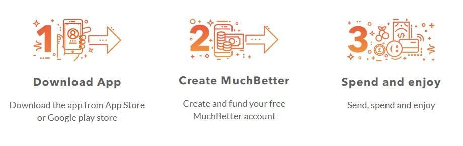 MuchBetter App Download Guide